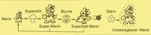 Super Mario Evolution mit allen Extras